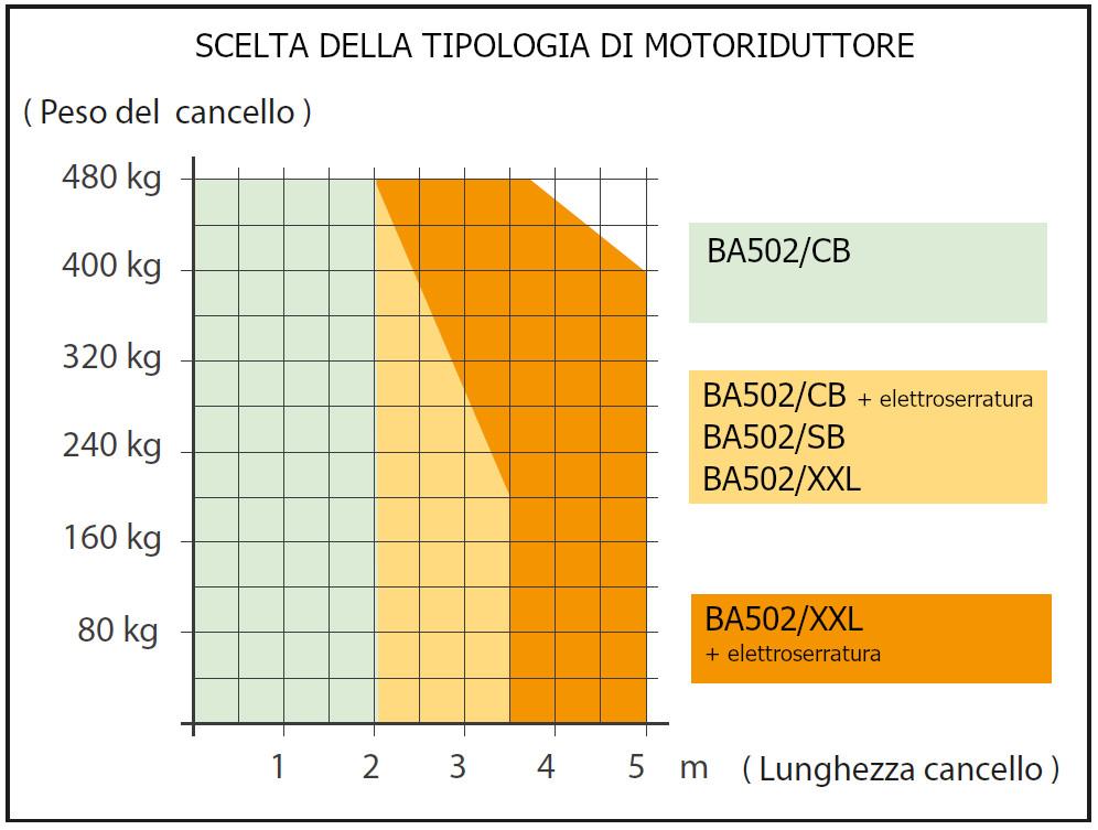 Selezione Tipologia Motoriduttore interrato BA502